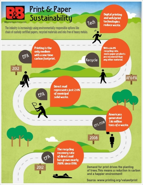 Print and paper sustainability infographic